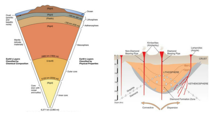Layers of the Earth and Diamond Formation Zone